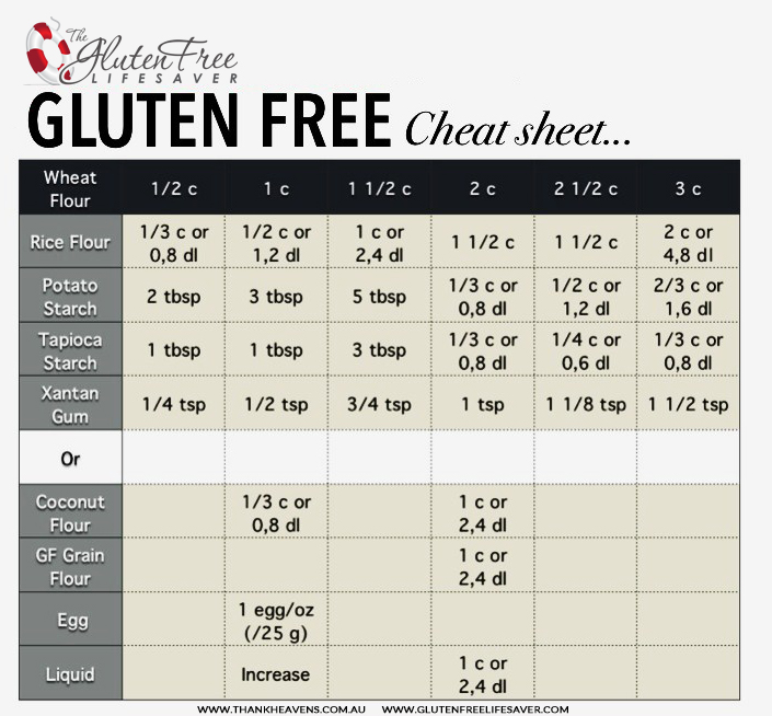 A Fantastic Gluten-Free Cheat Sheet to convert any recipe to gluten-free! #glutenfree #celiac #coeliac