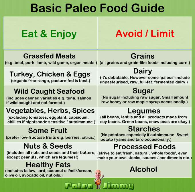 Foods To Eat On Autoimmune Paleo Diet