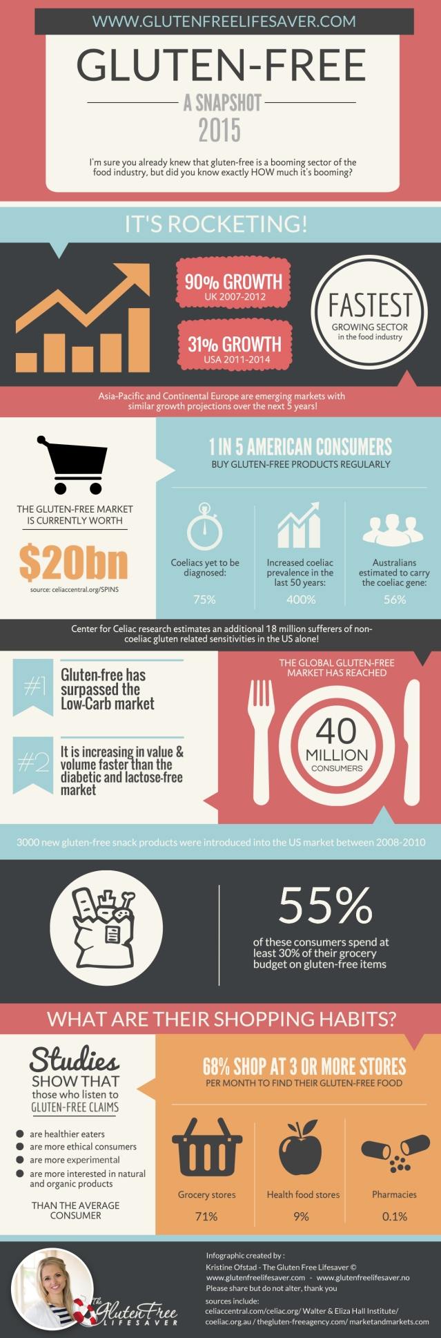 A Snapshot of The Gluten-Free Market 2015 - Infographic by The Gluten Free Lifesaver  #glutenfree #celiac #coeliac