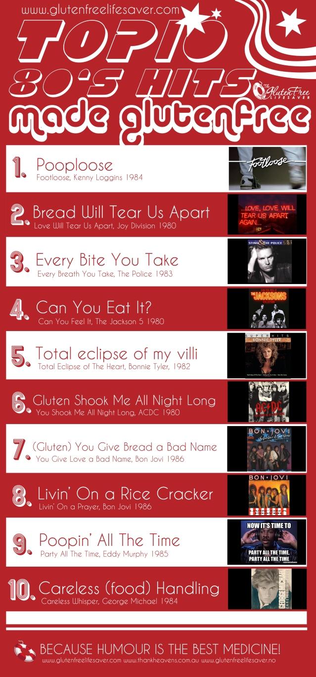 Funny!!! Top Ten 80's Hits made Gluten-Free ! #glutenfree #celiac #coeliac #paleo #meme #80's #joke #hits #music